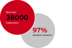Graphic: 38000 visitors, 97% satisfied customers